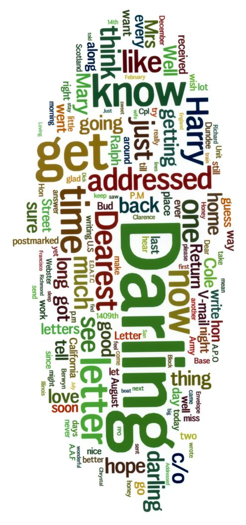 NaNoWriMo word cloud 2010