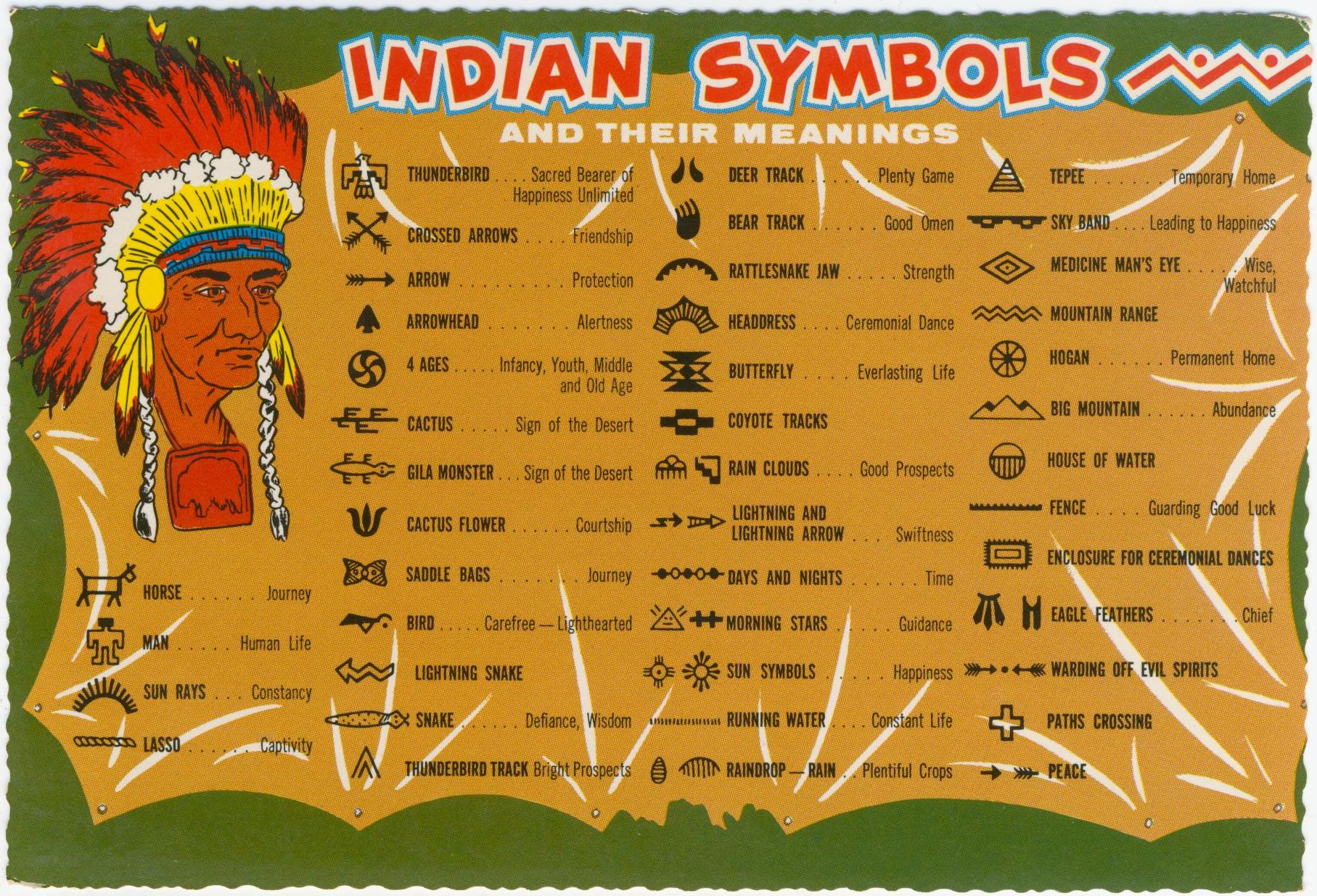 "Card is titled: ""Indian Symbols and Their Meanings."""